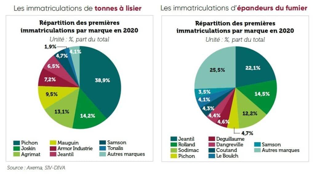 2021 05 Rapport Axema, Pichon En Tete Des Immatriculations De Tonnes À Lisier